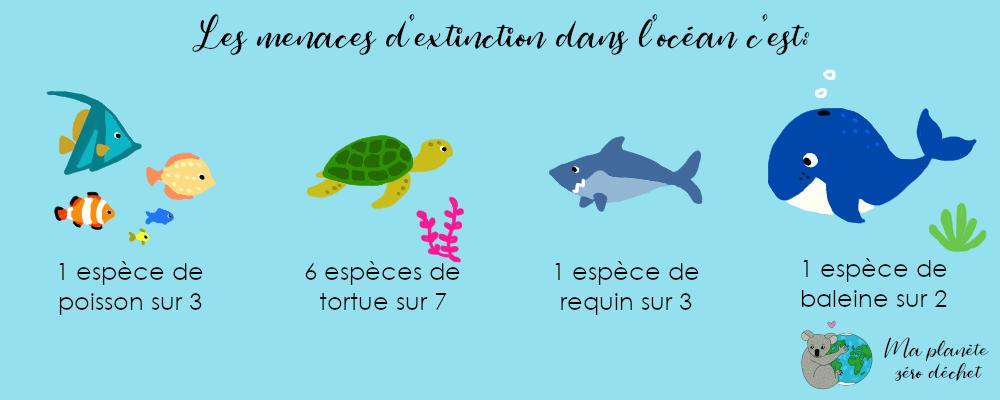 Les menaces d'extinction dans l'océan